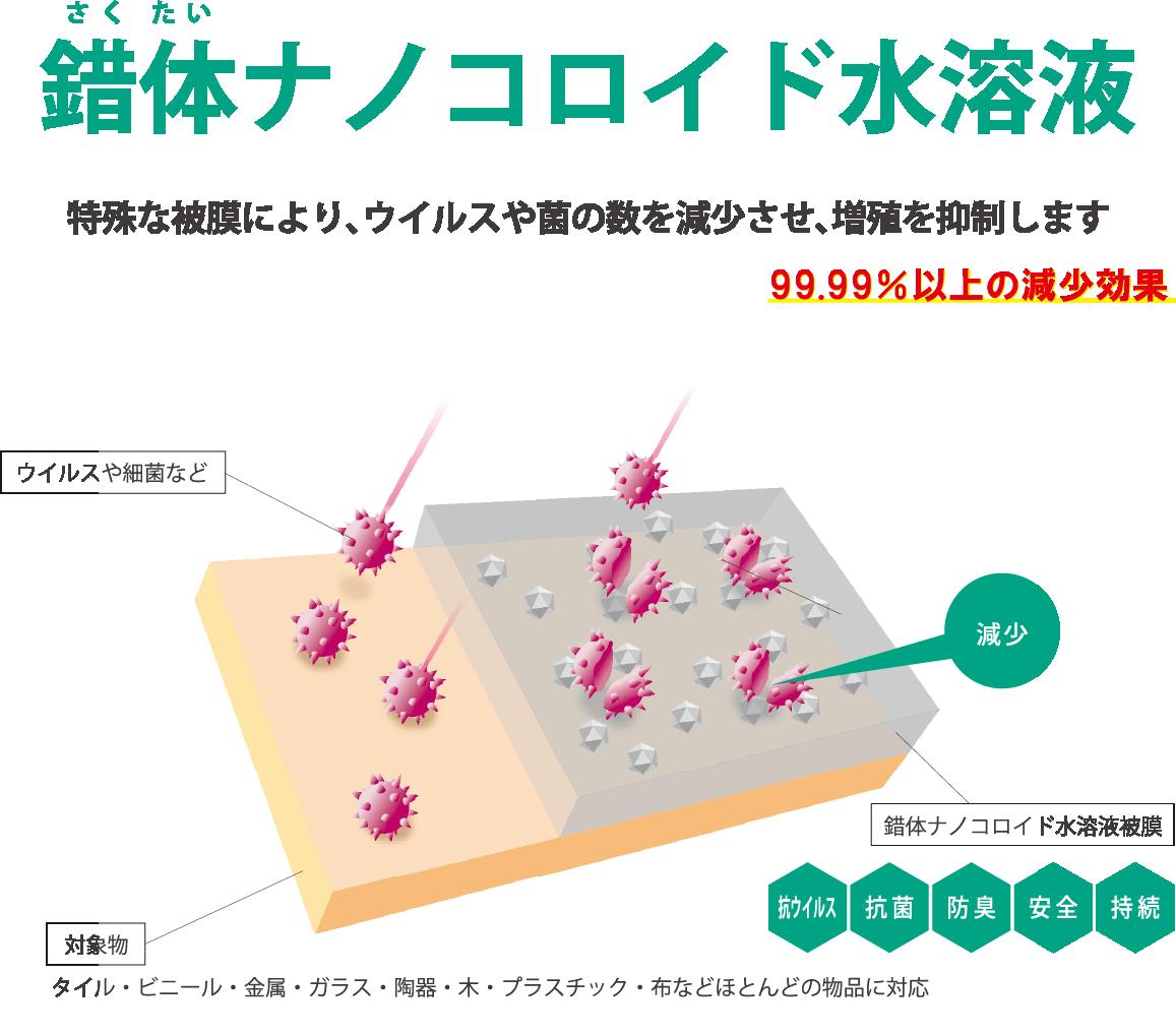 錯体ナノコロイド施工